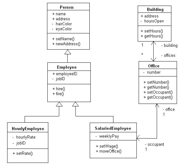 Uml practice question ccuart Image collections